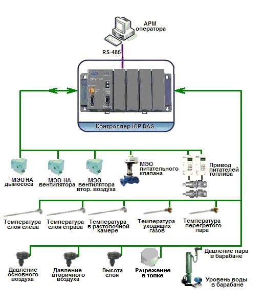Рисунок 10 - Структурная схема системы автоматизации котлоагрегата.  Рабочее место оператора (машиниста...